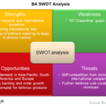 Eight SWOT analysis gear for Small corporations