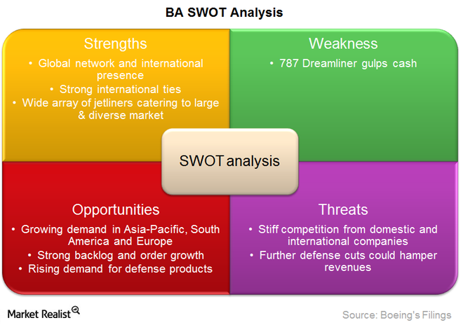 southwest airlines strength weaknesses opportunities threats Strengths, weaknesses, opportunities, and threats analysis for frameworks of world-class maintenance.