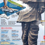 how tall is the statue of Sardar Vallabhbhai Patel.