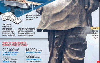 how tall is the statue of Sardar Vallabhbhai Patel. Image source Times of India